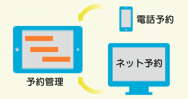 推奨予約管理台帳、予約管理システム、予約管理アプリ